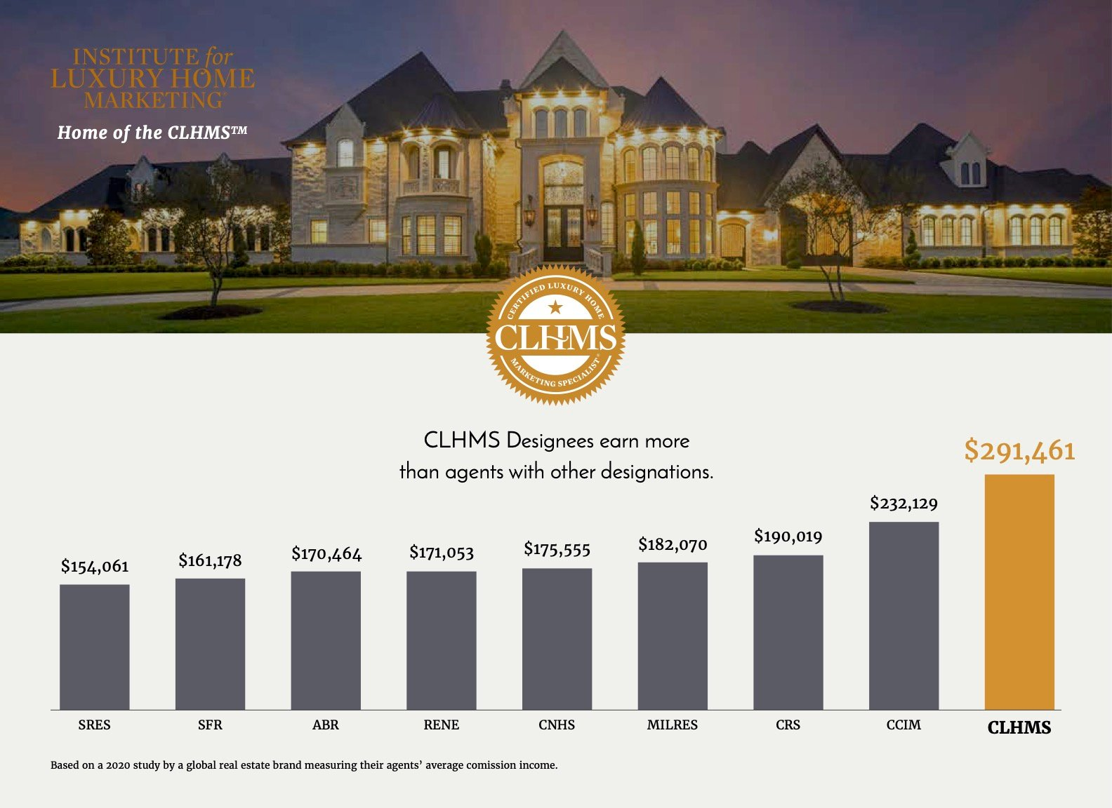 CLHMS_Income_Chart_2020